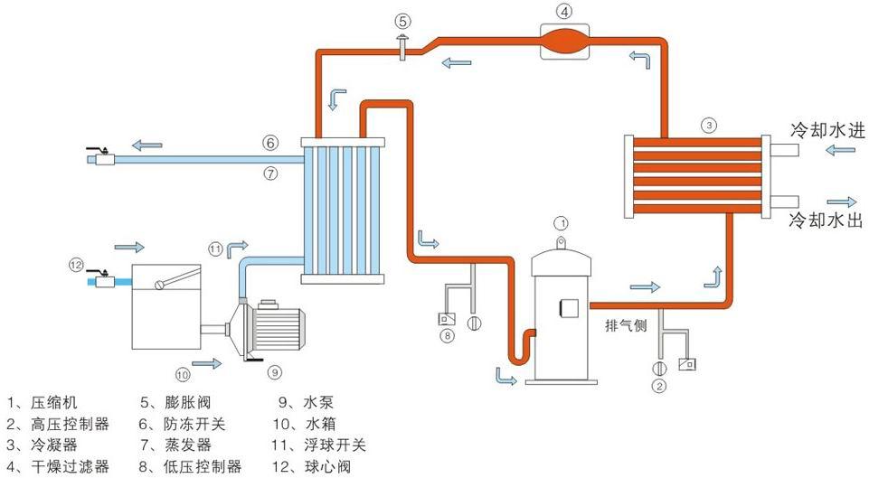 冷水机组工作原理-水冷式