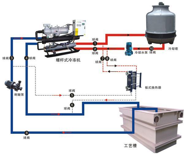 非标节能环保制冷降温解决方案